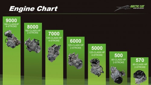 Arctic Cat Engines