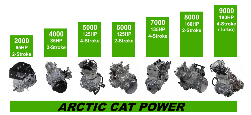 Arctic Cat Engine Series