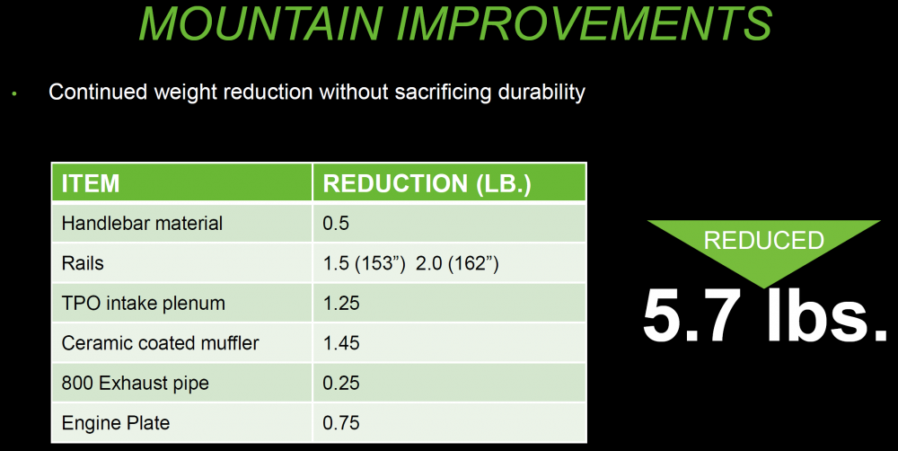 Mountain Weight Reduction
