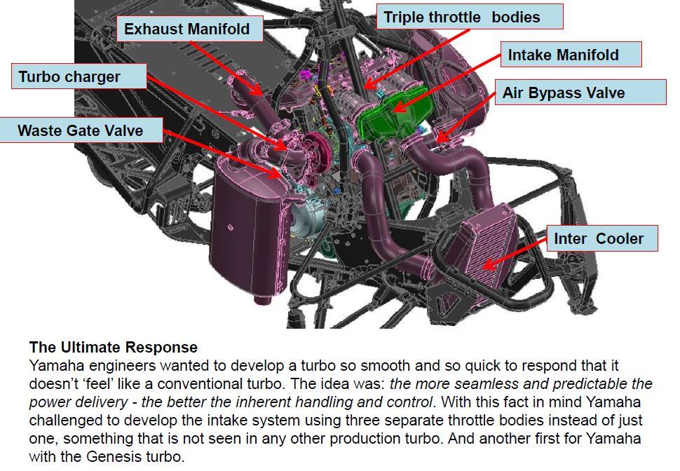 Yamaha's turbo.